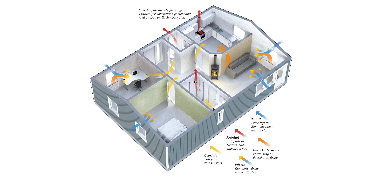 Pax bild som visar hur ventilation fungerar